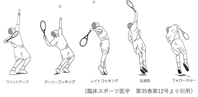 テニスにおける肩障害について kenspo通信 No.43